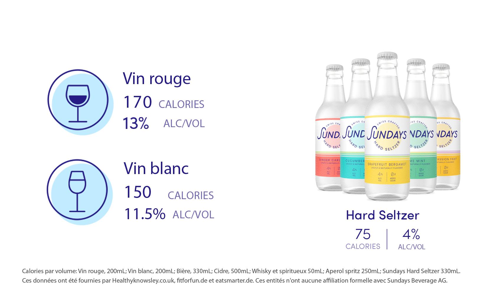 Hard Seltzer Vin Calories-Sundays FR