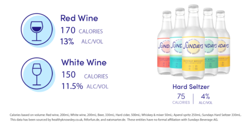 Hard Seltzer vs Wine