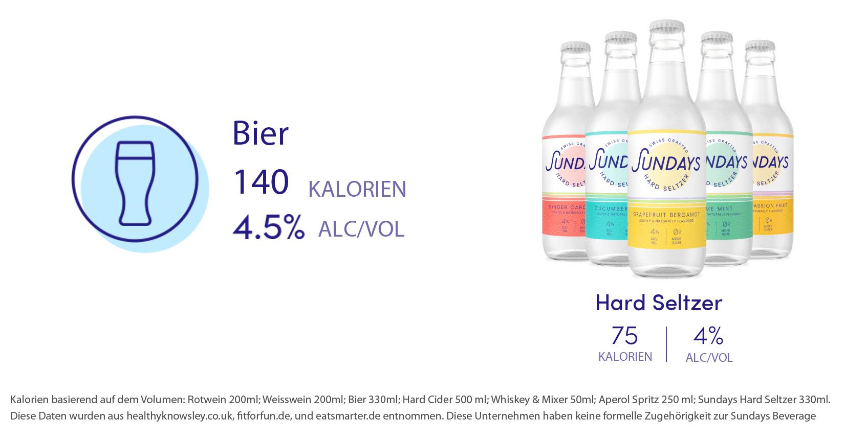 Hard Seltzer verglichen mit Bier